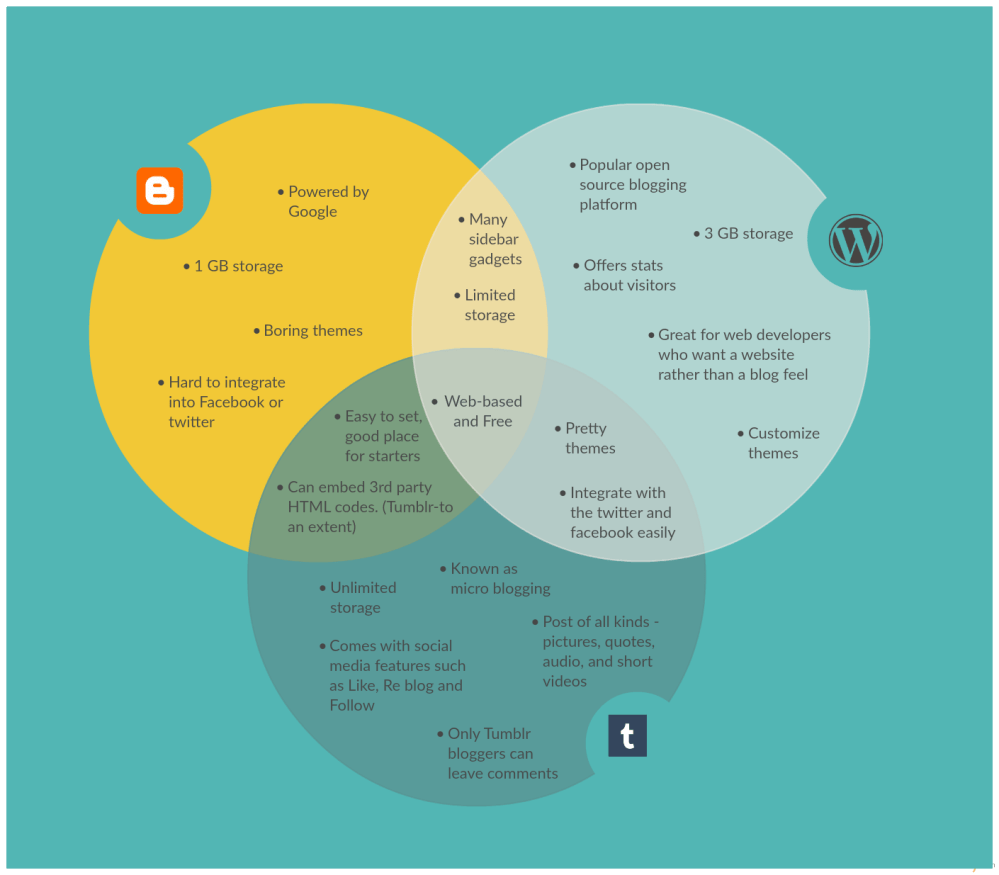 medium resolution of venn diagram template on the different blogging platforms