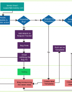 Flowchart templates with swim lanes also examples in creately diagram community rh