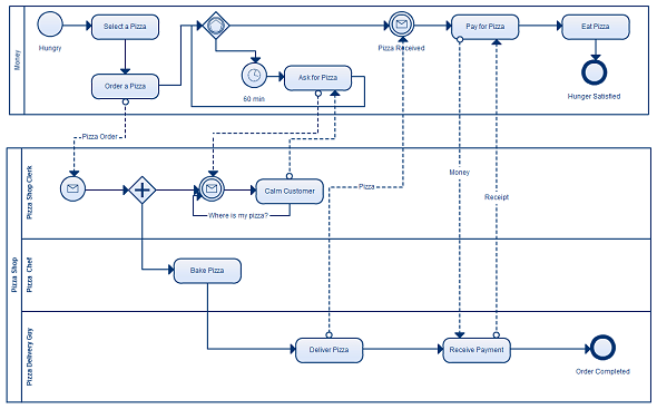 diagram example business process modeling notation auto wiring diagrams just got easier with creately advanced model available at