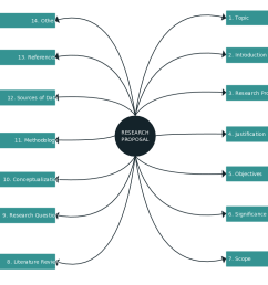 a mind map is a useful graphic organizer for writing [ 1707 x 772 Pixel ]