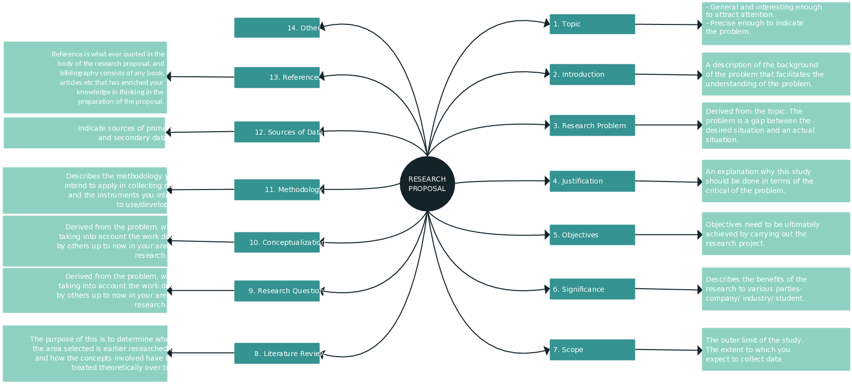 hight resolution of a mind map is a useful graphic organizer for writing