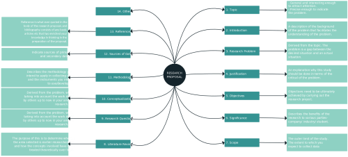 small resolution of a mind map is a useful graphic organizer for writing