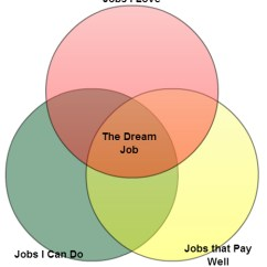 What Is The Definition Of Venn Diagram Elevator Schematic Solving Problems With Diagrams Explained Examples To Find Dream Job