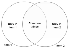 Solving Problems with Venn Diagrams   Explained with