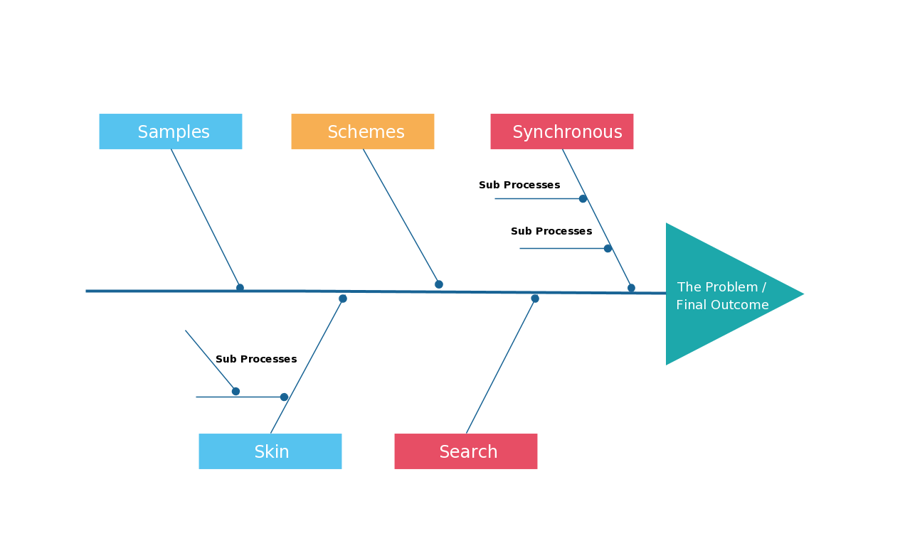 hight resolution of fishbone diagram for a sales process