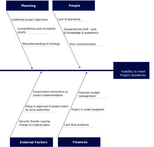 small resolution of fishbone diagram template on inability to meet deadlines