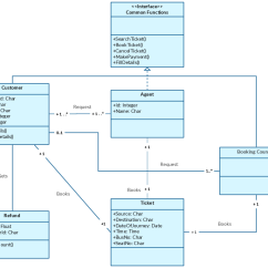 Course Registration Activity Diagram Simple Exploded View Class Templates To Instantly Create Diagrams Template For An Online Bus Reservation System