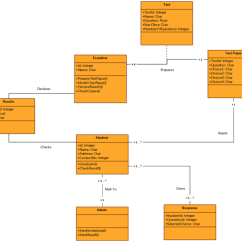 Course Registration Activity Diagram Stem And Leaf Key Class Templates To Instantly Create Diagrams Template For An Online Examination System