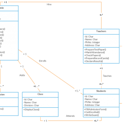 Database Er Diagram For Courier Management System Harley Davidson Motorcycle Parts Class Templates To Instantly Create Diagrams - Creately Blog