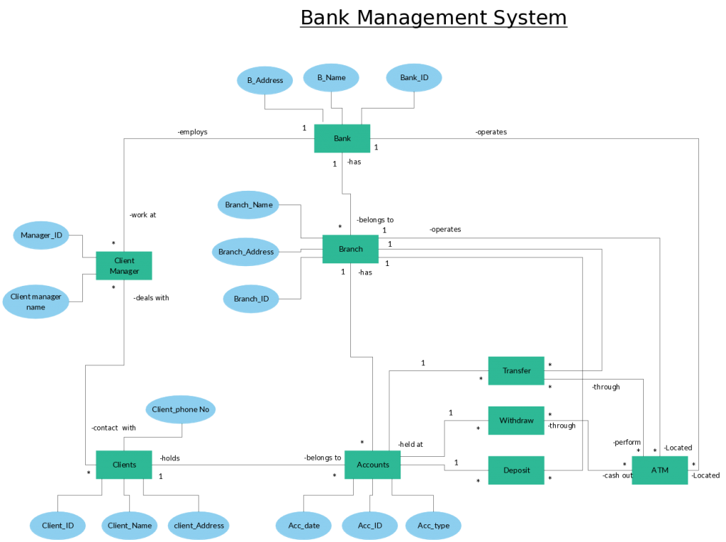 er diagram for social networking site bass wiring templates to get started fast template banking system