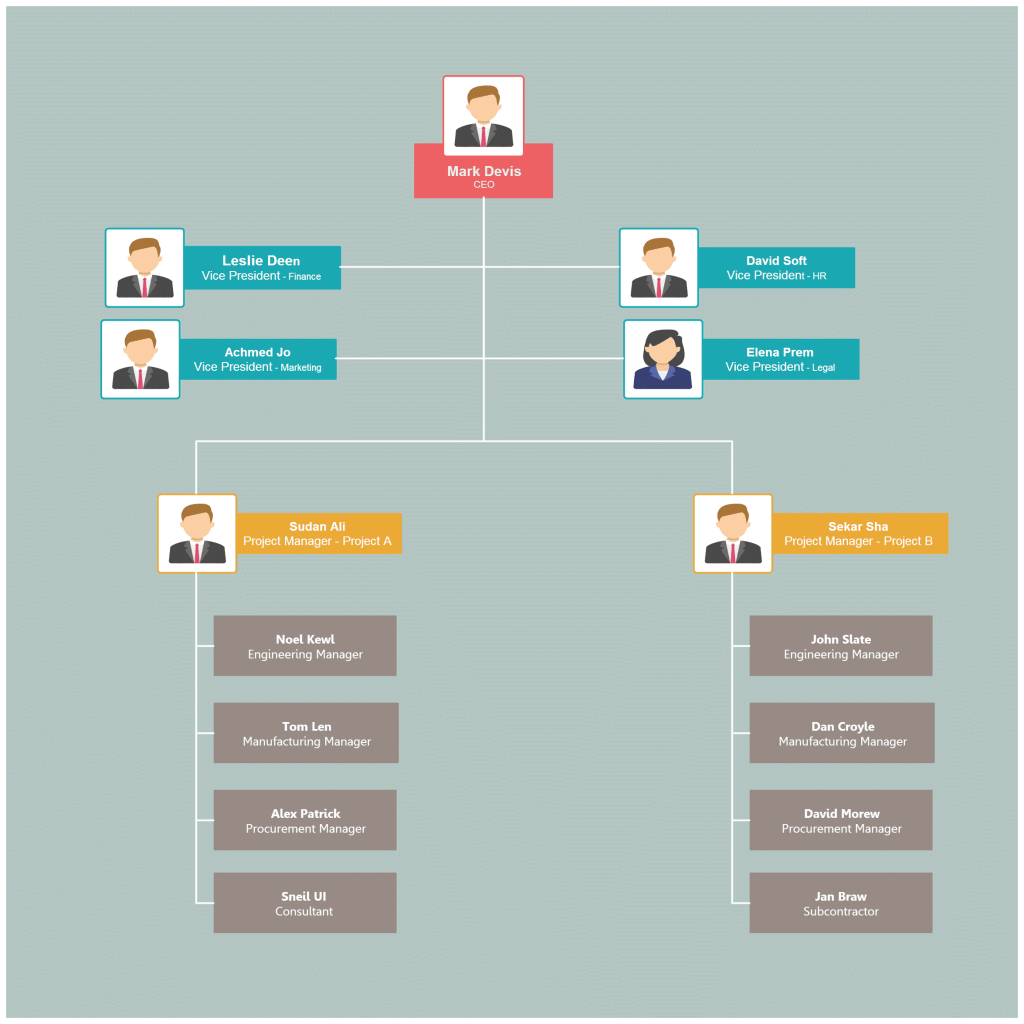 hight resolution of organizational chart templates for project structure