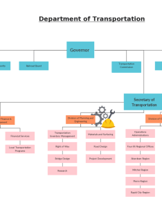 Organizational chart template for transportation department also templates editable online and free to download rh creately