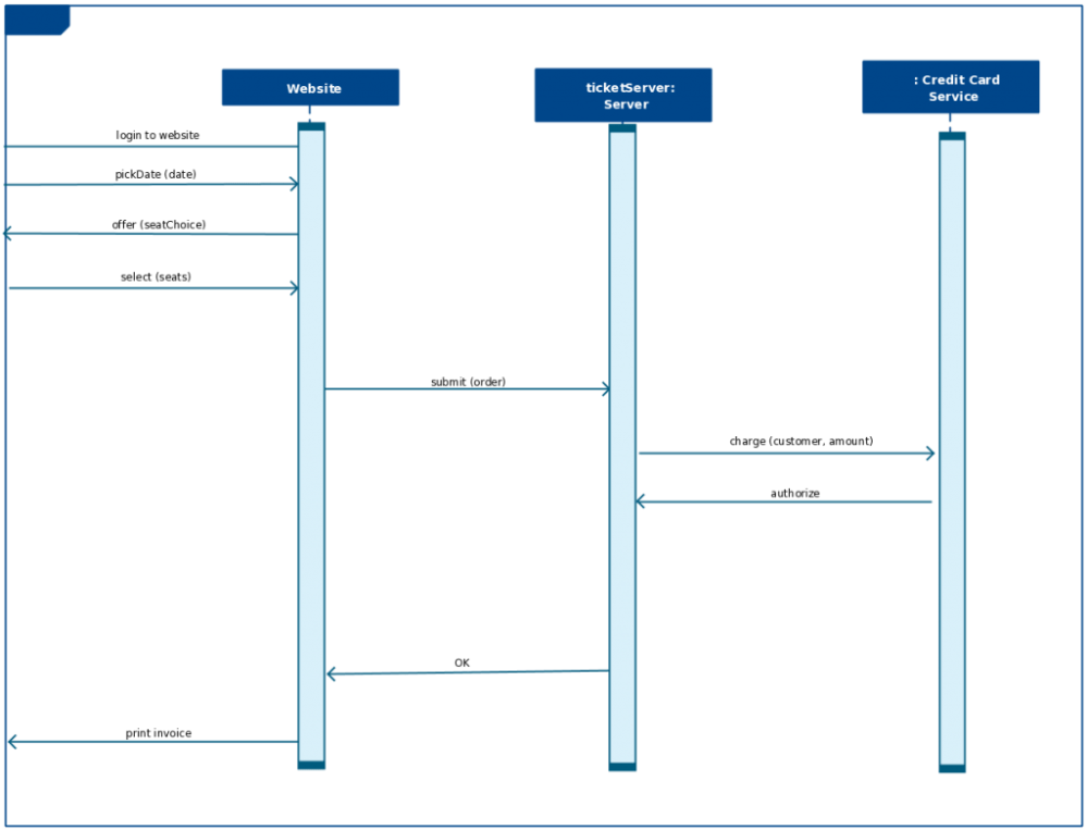 medium resolution of sequence diagram template for a bus reservation system