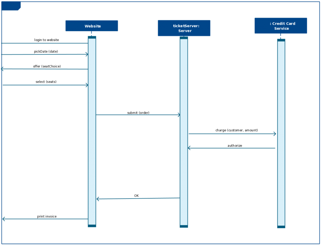 hight resolution of sequence diagram template for a bus reservation system