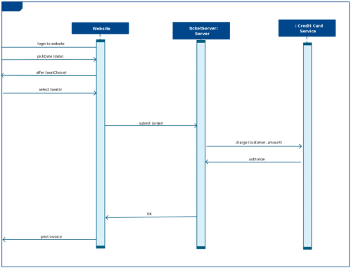 small resolution of sequence diagram template for a bus reservation system