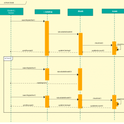 Visio Sequence Diagram Library Sap Business One Architecture Templates To Instantly View Object