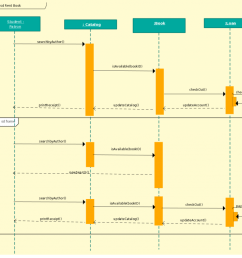 sequence diagram template for a library management system [ 1024 x 866 Pixel ]