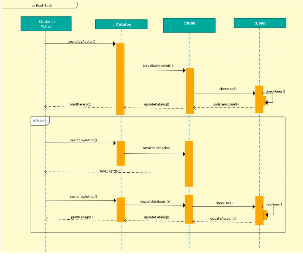 hight resolution of sequence diagram template for a library management system