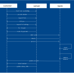 Sequence Diagram For Hotel Reservation System 7 Pin Flat Trailer Wiring With Brakes Templates To Instantly View Object Interactions Template A Railway