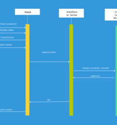sequence diagram template for a ticketing system [ 1024 x 839 Pixel ]