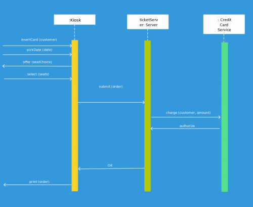 small resolution of sequence diagram template for a ticketing system