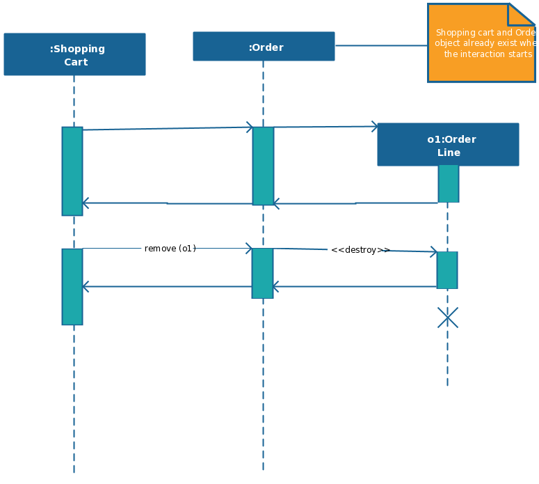 system sequence diagram for online shopping wiring color abbreviations templates to instantly view object interactions template with destroy objects