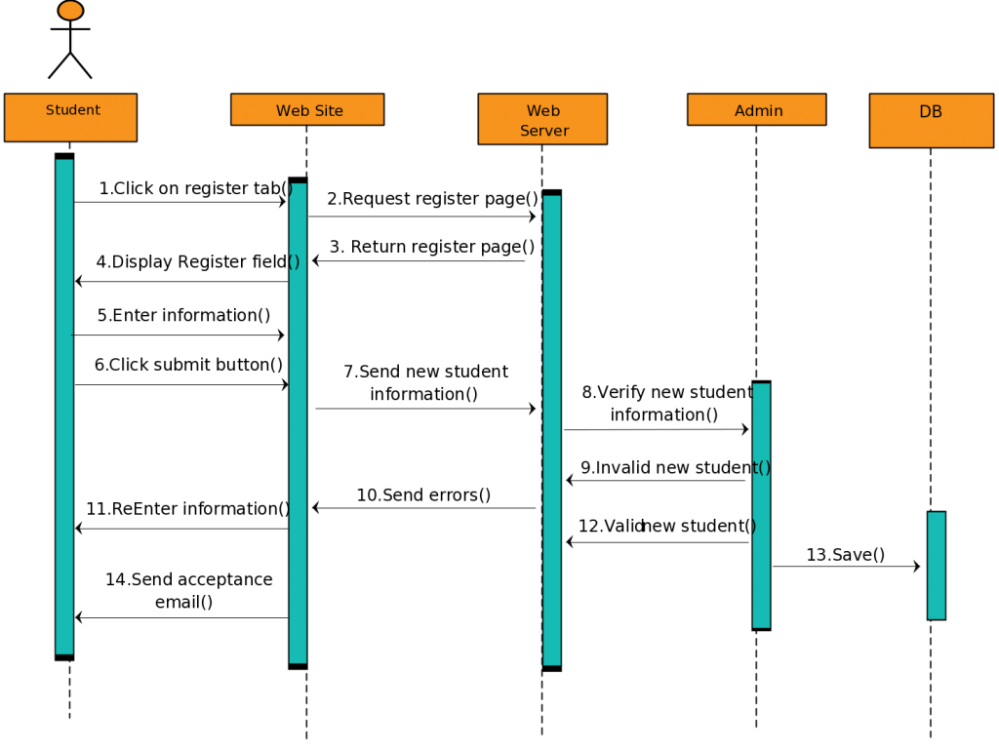 medium resolution of sequence diagram templates fit for a student registration reservation systems