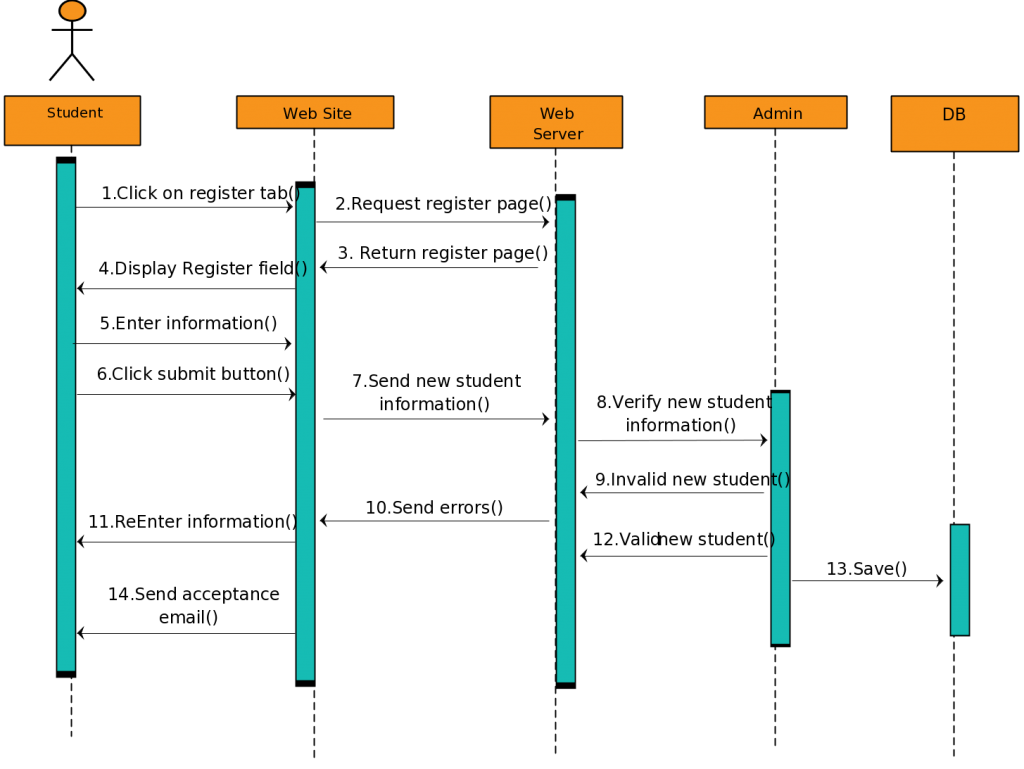 hight resolution of sequence diagram templates fit for a student registration reservation systems