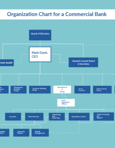 Org chart template for commercial bank also organizational templates editable online and free to download rh creately