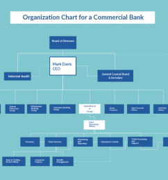 organization chart template for bank [ 1024 x 795 Pixel ]
