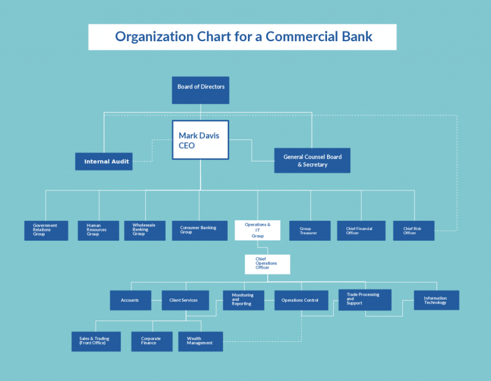 medium resolution of organization chart template for bank