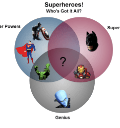 creative venn diagrams super heros [ 1165 x 1024 Pixel ]