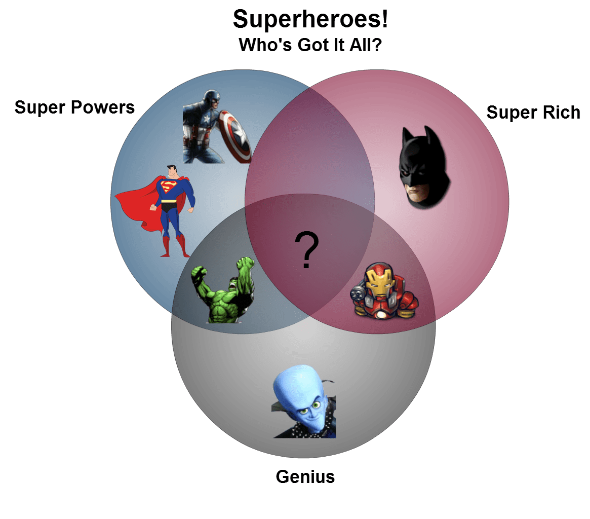 hight resolution of creative venn diagrams super heros
