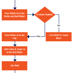 Make A Diagram Discovery 2 Headlight Wiring How To Determine Which Use For Various Scenarios Process Flowchart Example