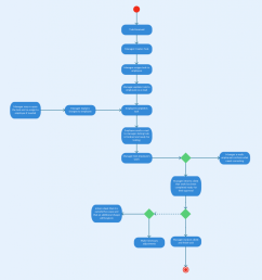 activity diagram template for a project management system [ 998 x 1024 Pixel ]