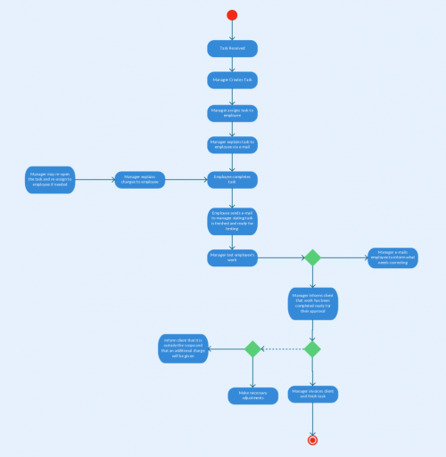 small resolution of activity diagram template for a project management system