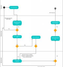 activity diagram template for a railway reservation system [ 898 x 1024 Pixel ]