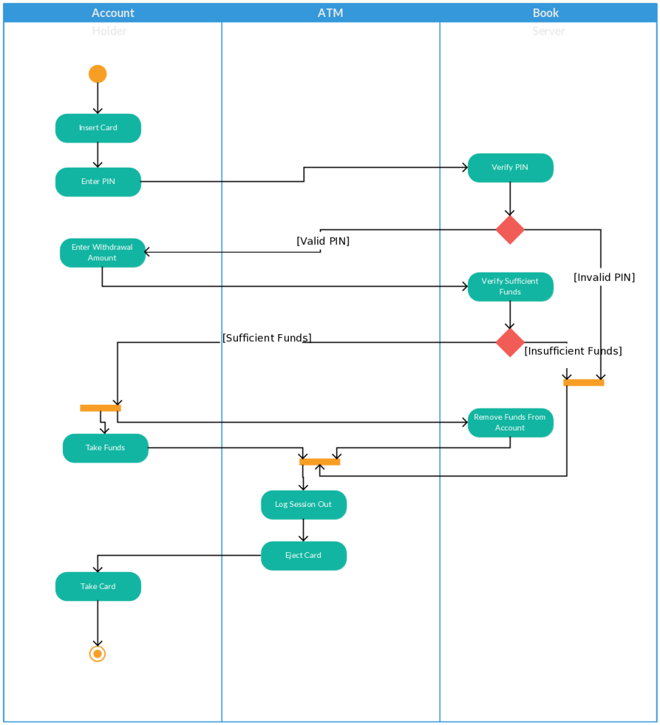hight resolution of activity diagram template for an atm