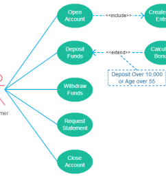 guidelines to follow when drawing use cases in use case diagrams [ 517 x 455 Pixel ]