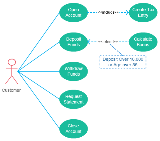 hight resolution of guidelines to follow when drawing use cases in use case diagrams