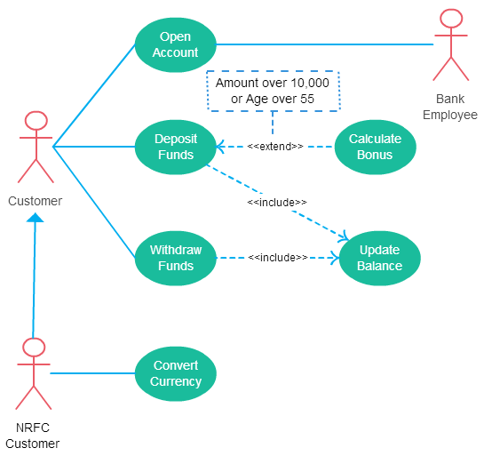 hight resolution of new library shapes for use case diagrams