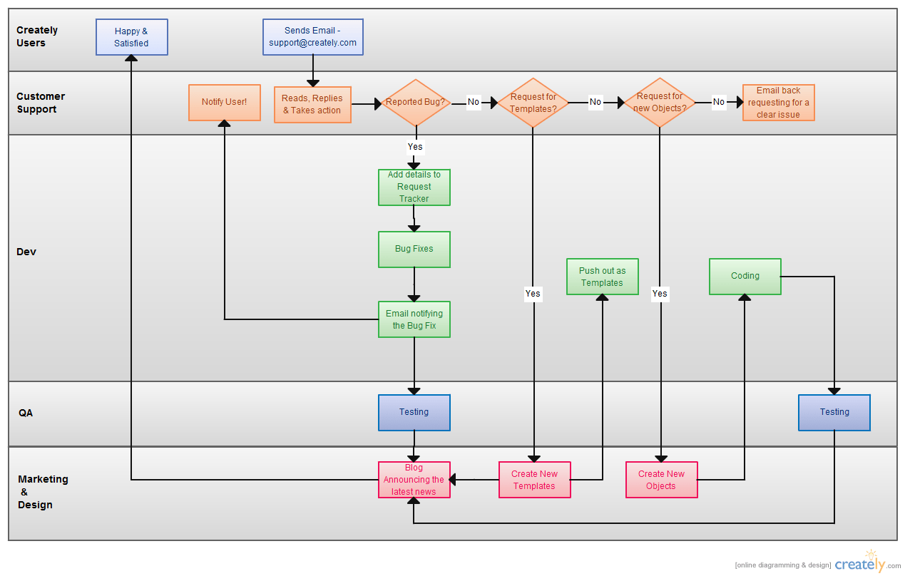 hight resolution of process flowchart for user manuals