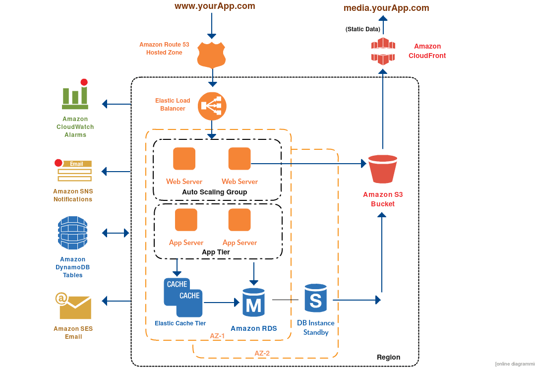 hight resolution of 3 tier architecture aws example