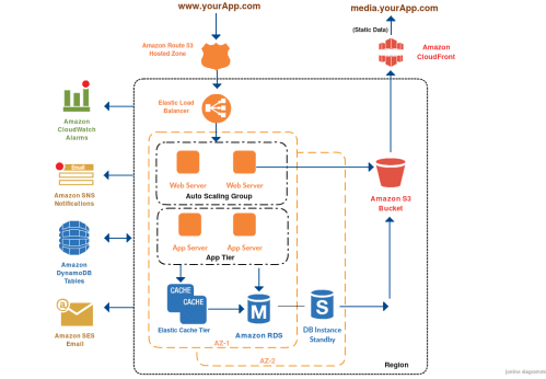 small resolution of 3 tier architecture aws example