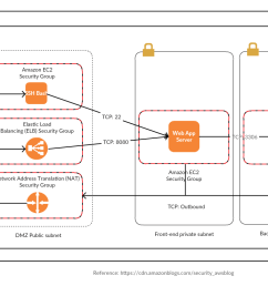 reference architecture with amazon vpc configuration [ 1235 x 739 Pixel ]