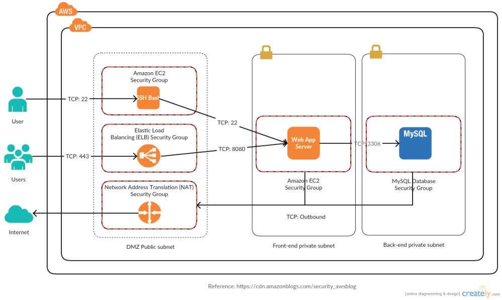 medium resolution of reference architecture with amazon vpc configuration