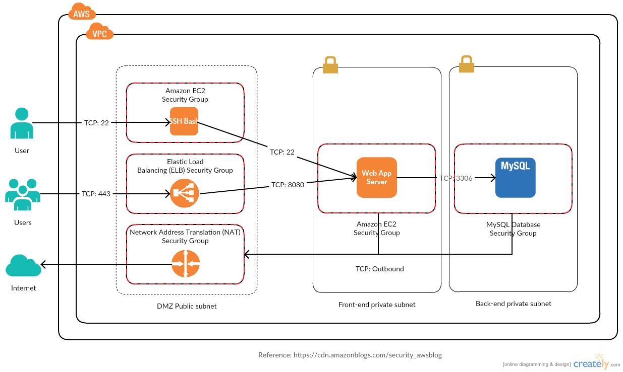 hight resolution of reference architecture with amazon vpc configuration