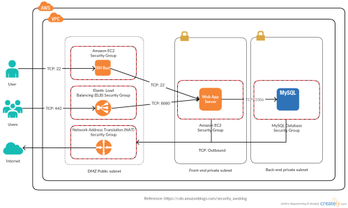 small resolution of reference architecture with amazon vpc configuration