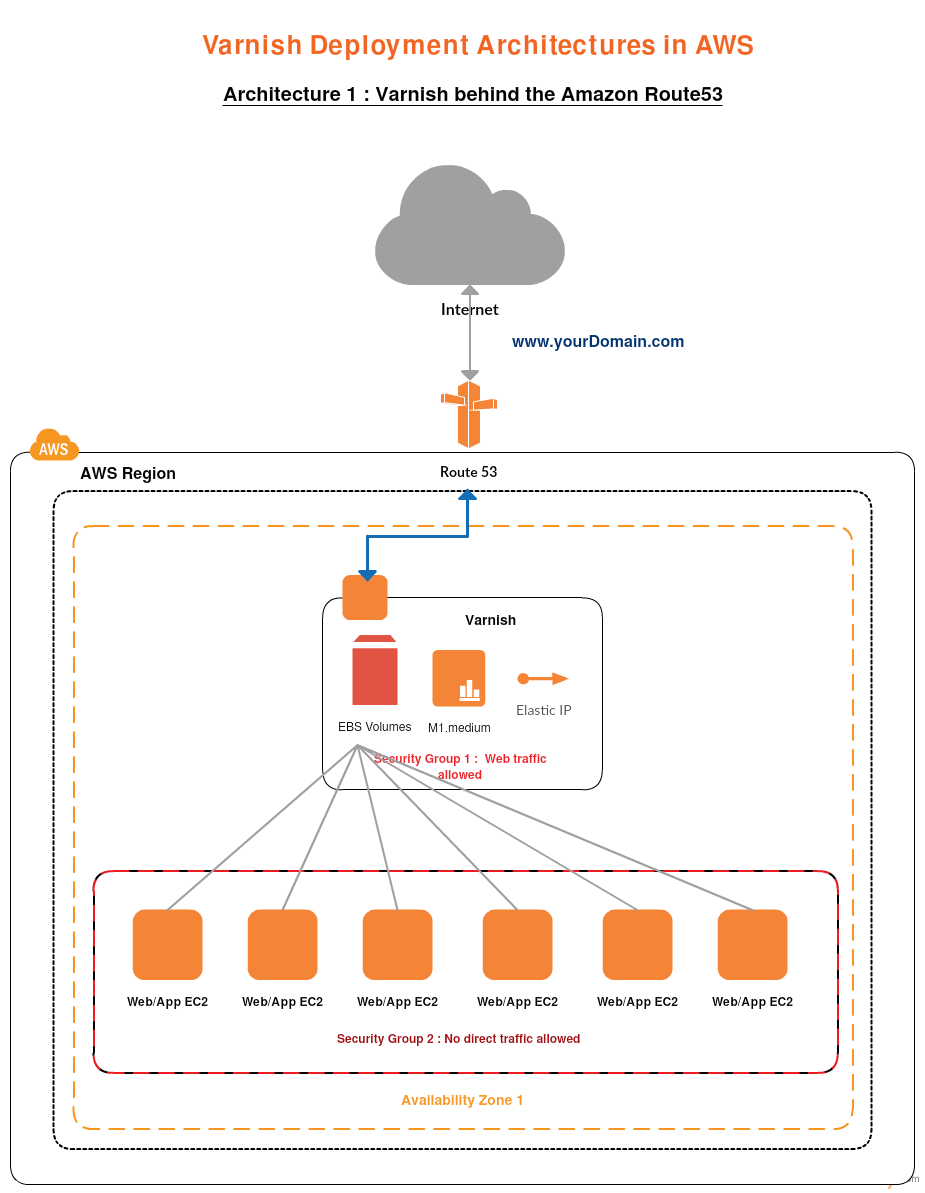 AWS Templates to Quickly Create AWS Architecture Diagrams