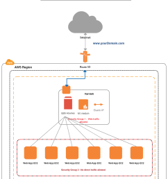 aws templates varnish behind the amazon route53 [ 925 x 1193 Pixel ]